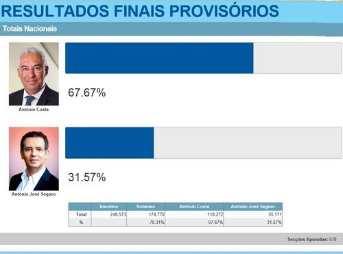 Resultados eleitorais das eleições primárias do Partido Socialista (PS) 2014 com José Seguro e António Costa