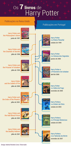 timeline-harry-potter-1.jpg