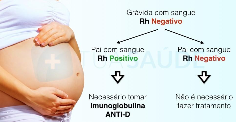 incompatibilidade do grupo Rh entre mãe e bebé.j