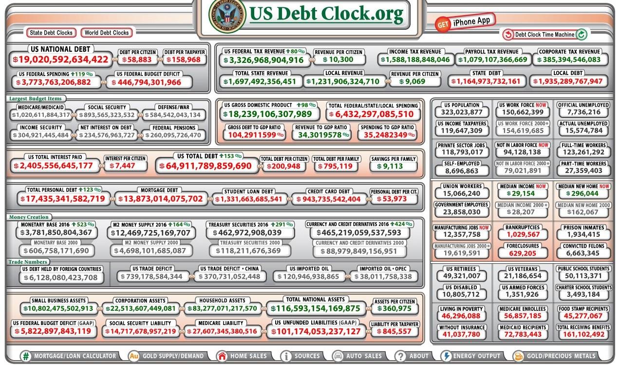 Relógio Dívida EUA