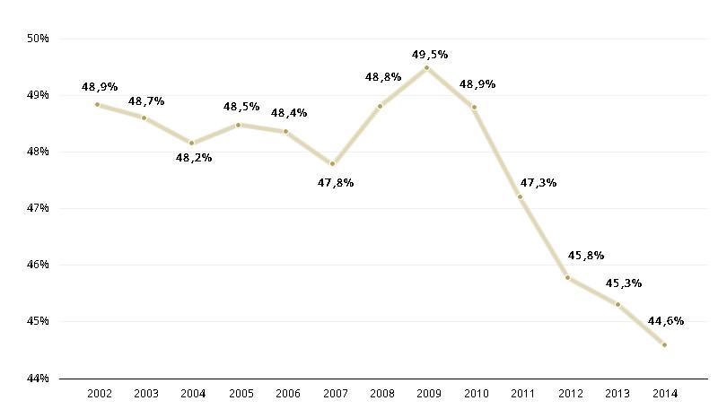 ordenados_salarios 2002-2014