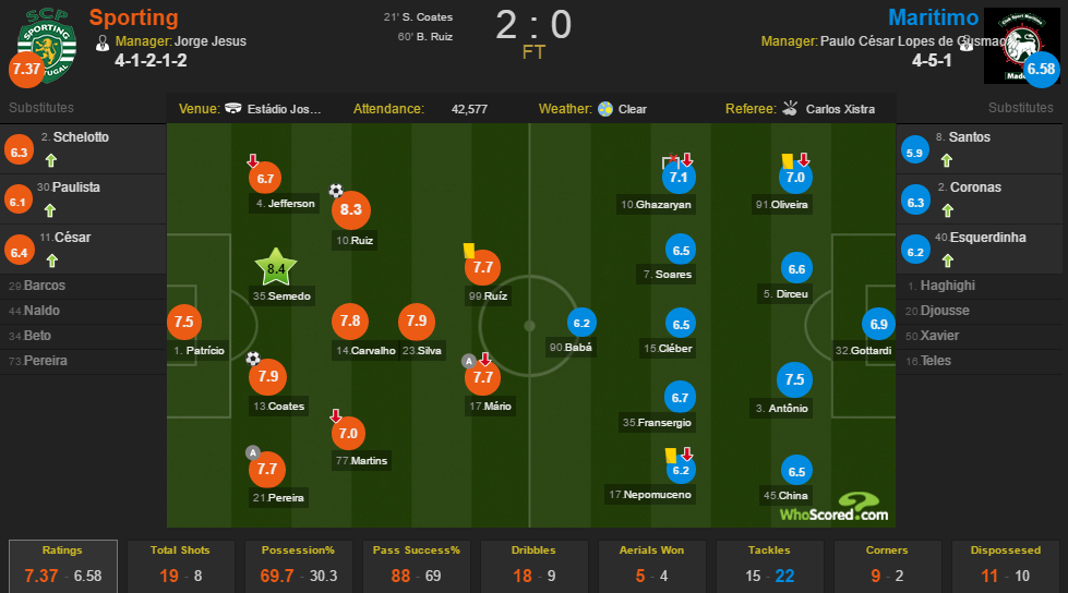 WhoScored SCP-SCM.png