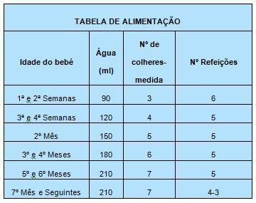 Tabela de alimentação com leite em pò.JPG