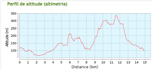 altimetria_15km.png