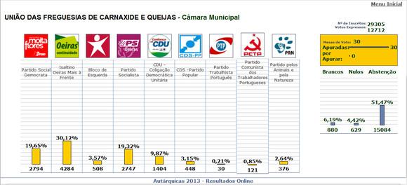 Autarq_2013_resultados_Carnaxide_Queijas.JPG