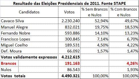 Votos Brancos e Nulos 2011.jpg