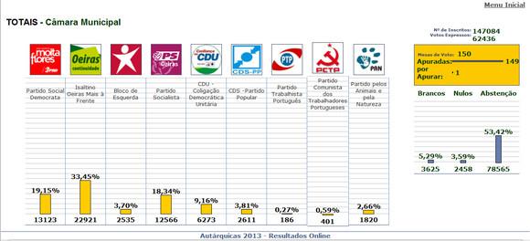 Autarq_2013_resultados_Câmara.JPG