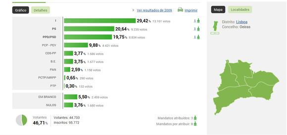 Autarq_2013_MJ_resultados_Câmara.JPG